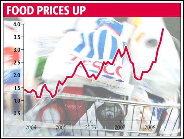 prices-up
