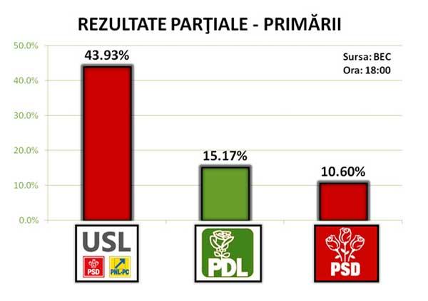 rezultate-alegeri-partide